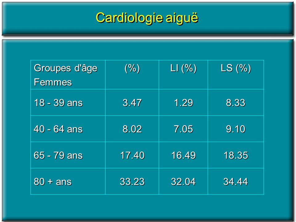 Cardiologie aiguë Groupes d âge Femmes (%) LI (%) LS (%) 18 - 39 ans