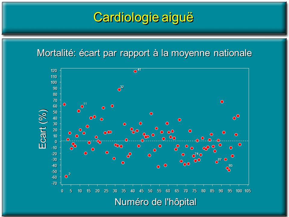 Mortalité: écart par rapport à la moyenne nationale