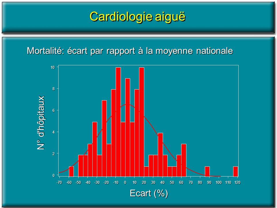 Cardiologie aiguë Mortalité: écart par rapport à la moyenne nationale