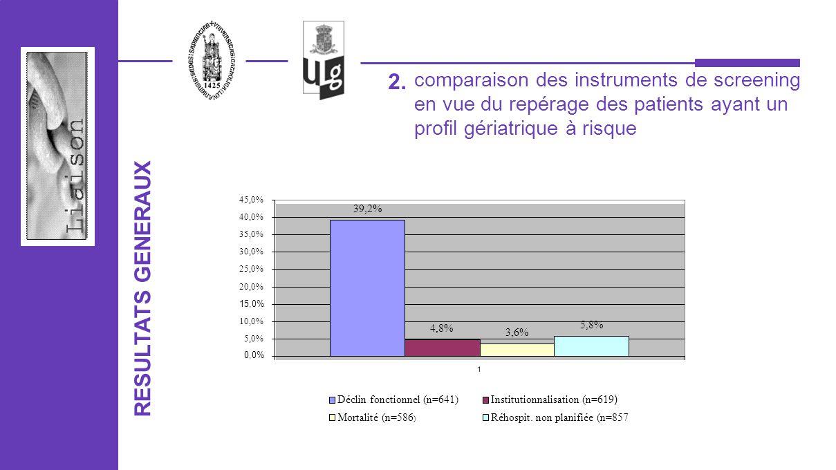 comparaison des instruments de screening en vue du repérage des patients ayant un profil gériatrique à risque