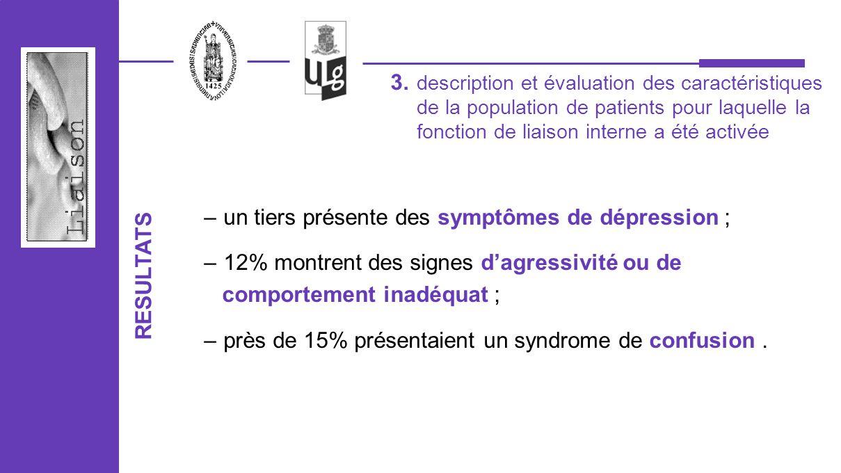 un tiers présente des symptômes de dépression ;