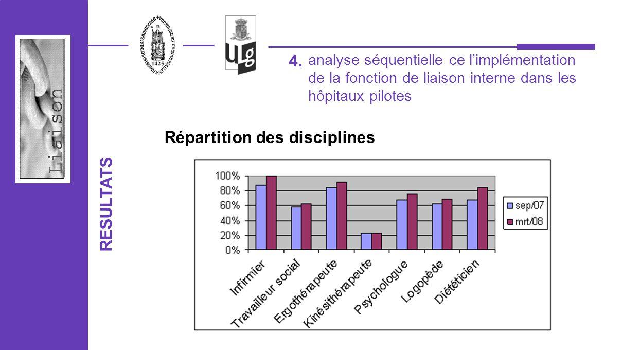 Répartition des disciplines