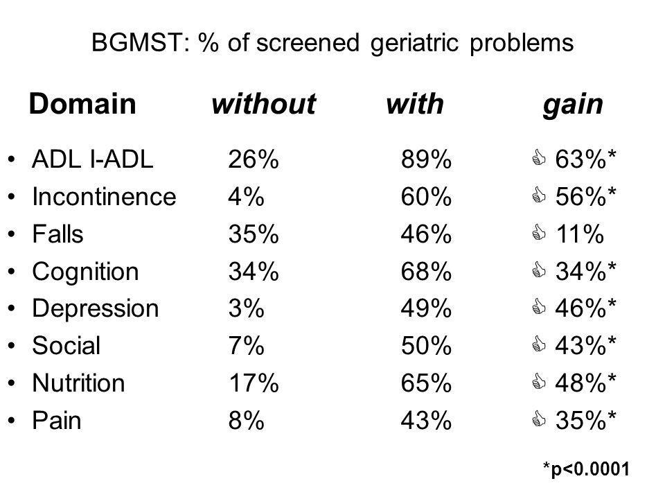 BGMST: % of screened geriatric problems
