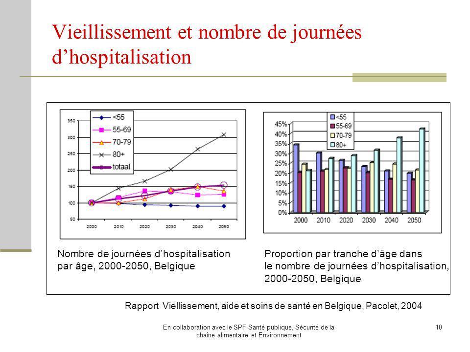 Vieillissement et nombre de journées d'hospitalisation