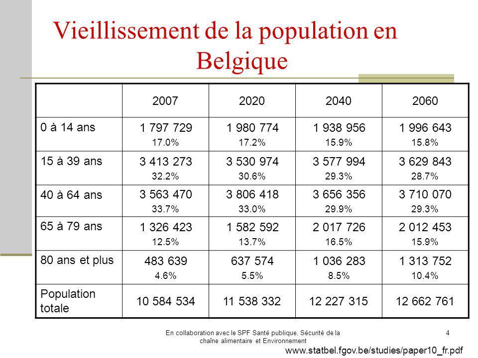 Vieillissement de la population en Belgique