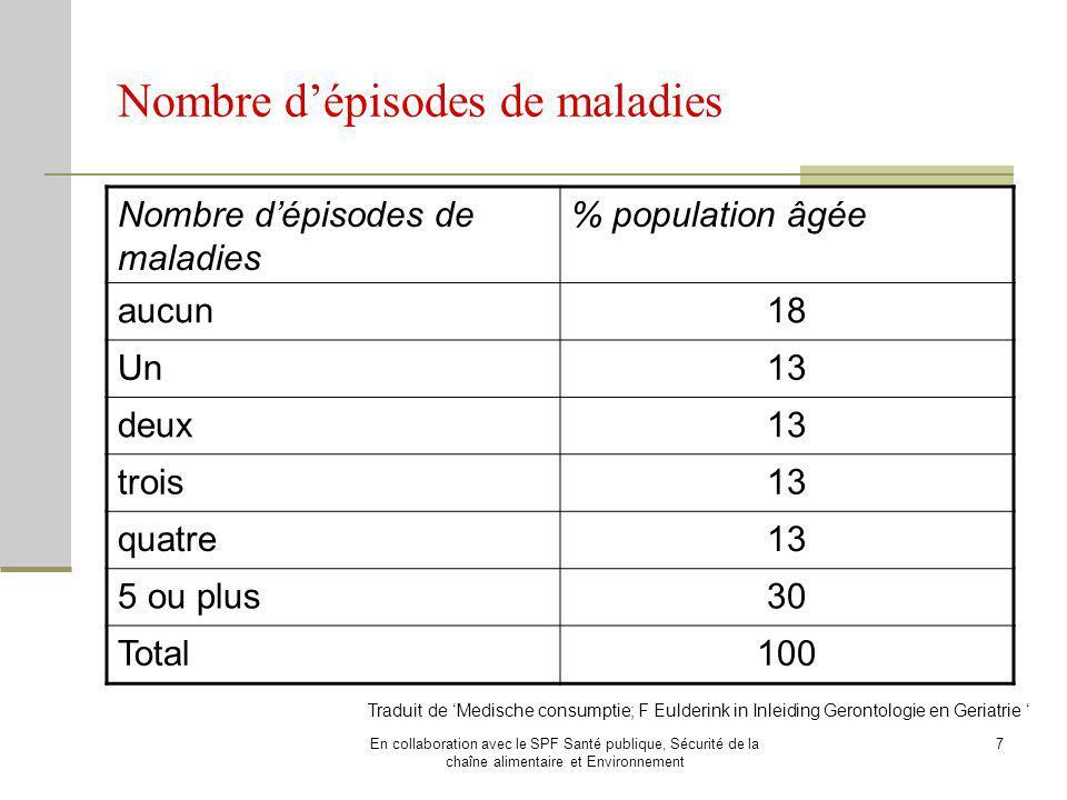 Nombre d'épisodes de maladies