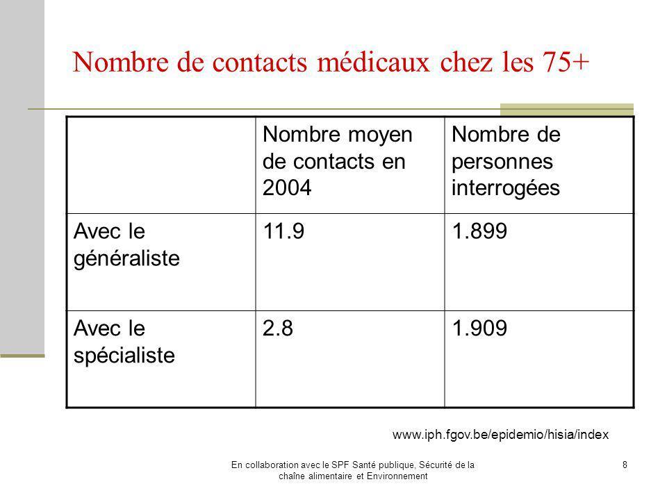 Nombre de contacts médicaux chez les 75+