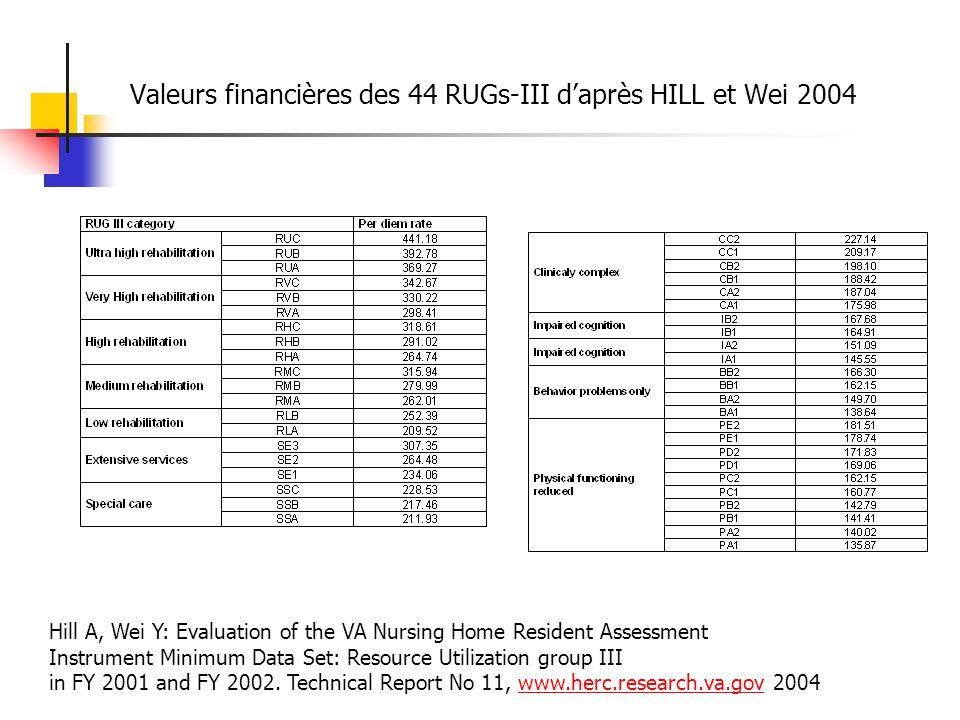 Valeurs financières des 44 RUGs-III d'après HILL et Wei 2004