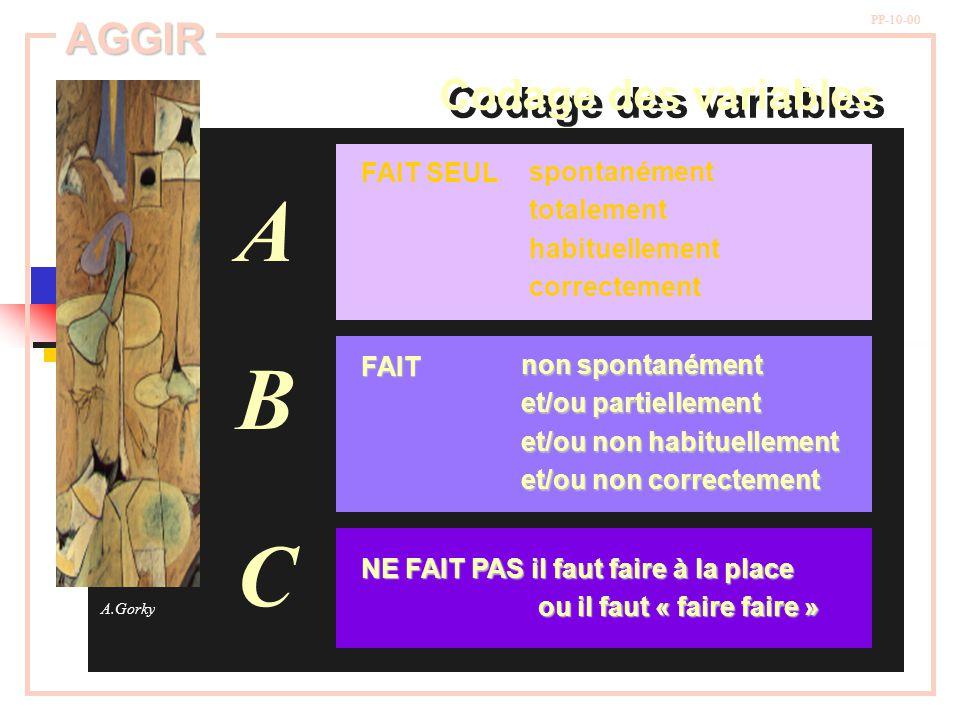 A B C AGGIR Codage des variables FAIT SEUL spontanément totalement