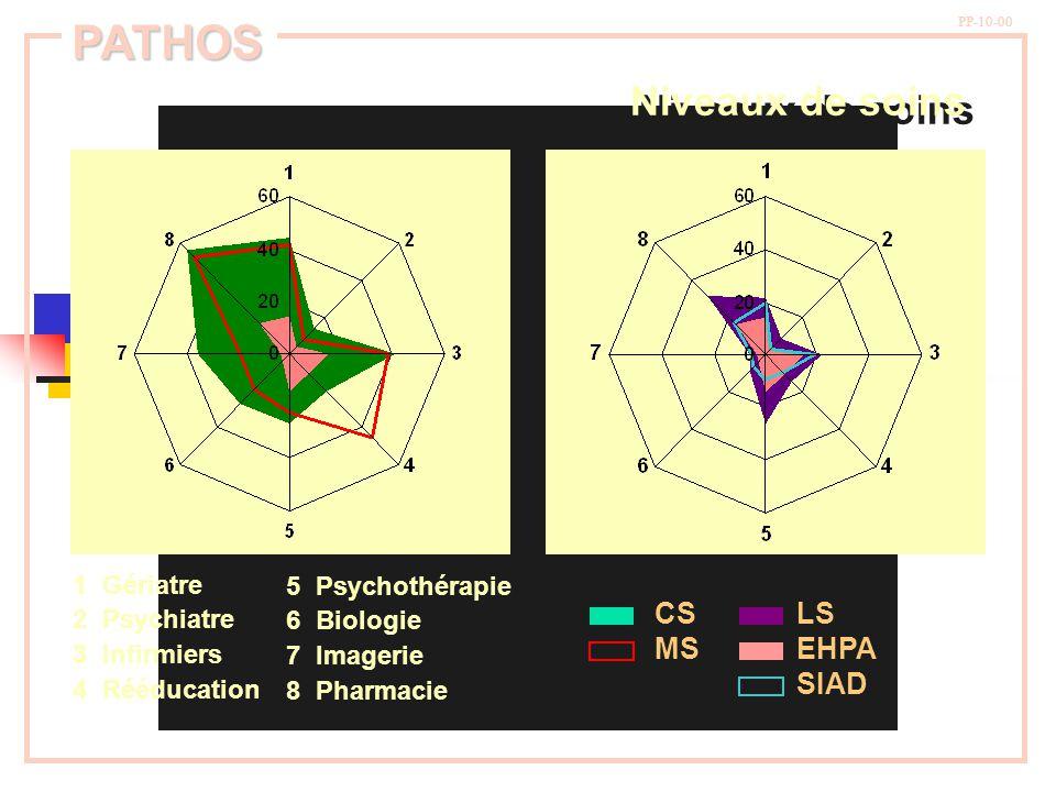 PATHOS Niveaux de soins CS MS LS EHPA SIAD 1 Gériatre 2 Psychiatre