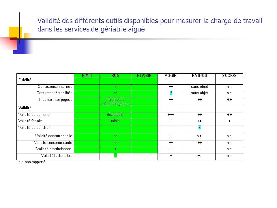 Validité des différents outils disponibles pour mesurer la charge de travail dans les services de gériatrie aiguë