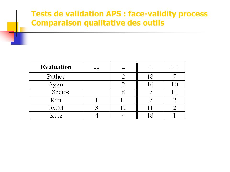 Tests de validation APS : face-validity process Comparaison qualitative des outils