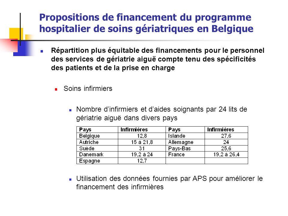 Propositions de financement du programme hospitalier de soins gériatriques en Belgique