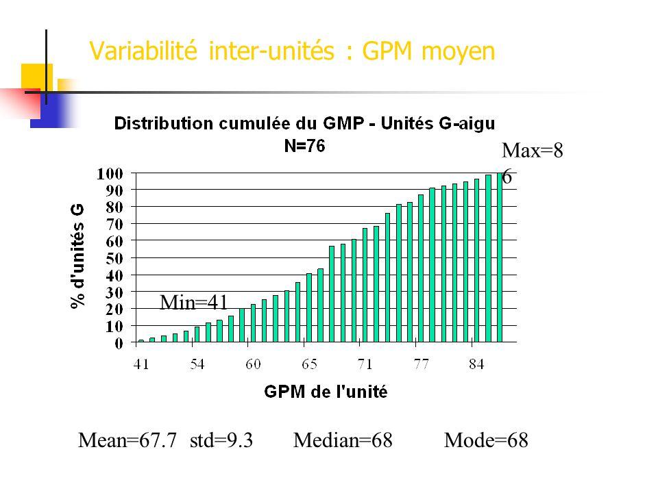 Variabilité inter-unités : GPM moyen