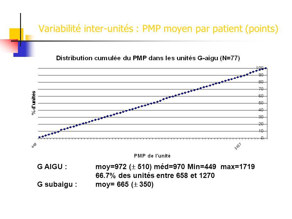 Variabilité inter-unités : PMP moyen par patient (points)