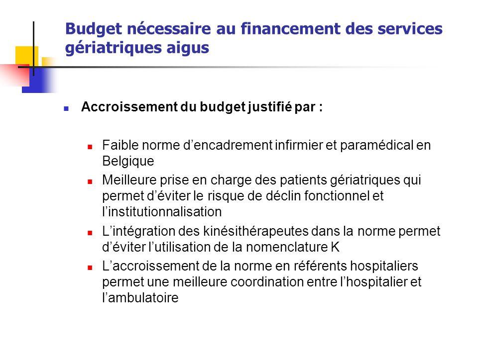 Budget nécessaire au financement des services gériatriques aigus
