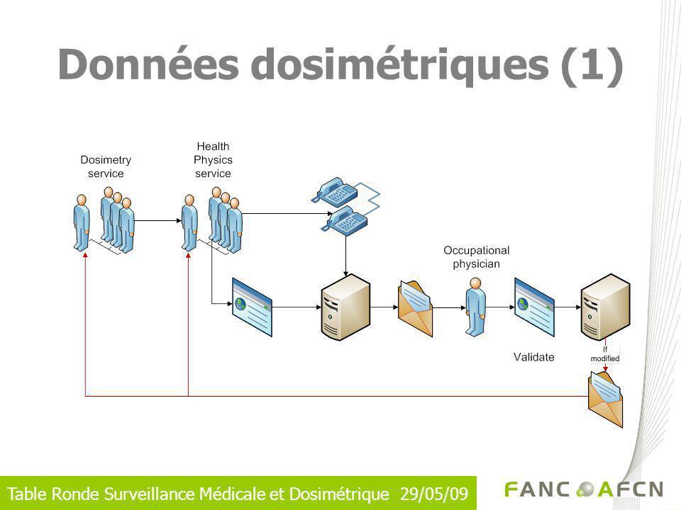 Données dosimétriques (1)
