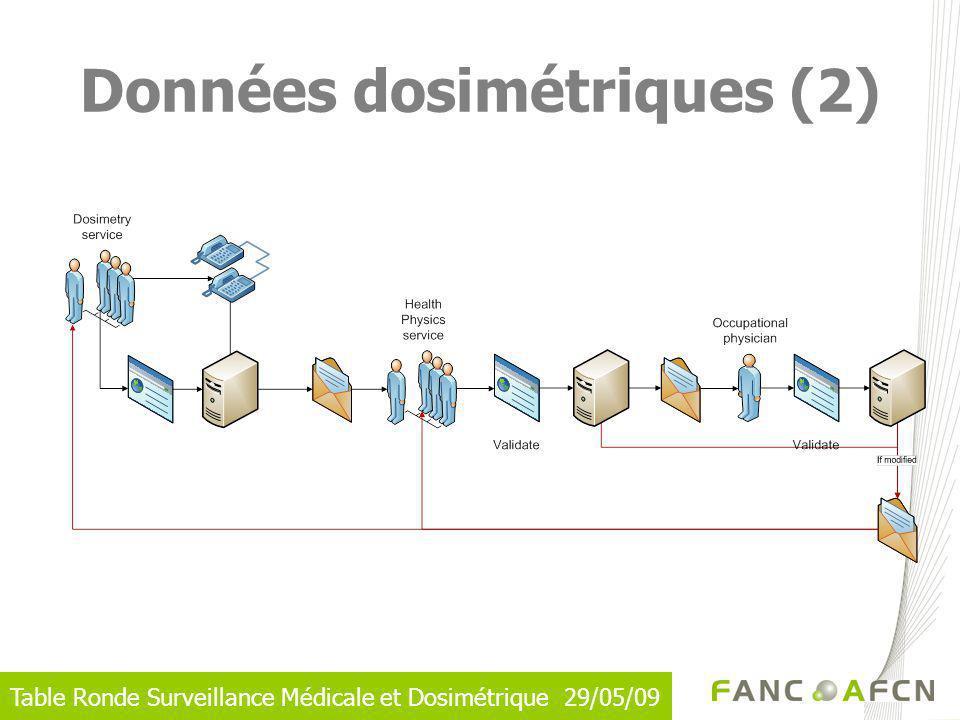Données dosimétriques (2)