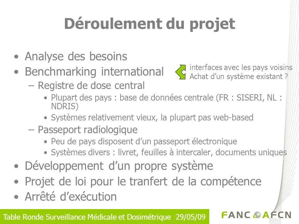 Déroulement du projet Analyse des besoins Benchmarking international