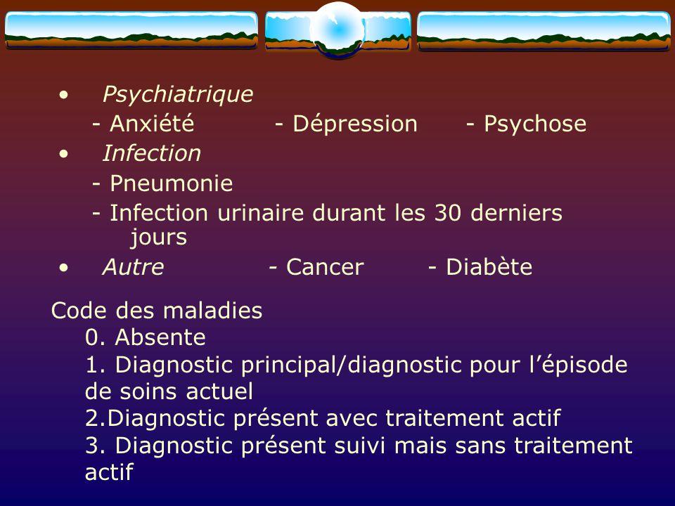 Psychiatrique - Anxiété - Dépression - Psychose. Infection. - Pneumonie. - Infection urinaire durant les 30 derniers jours.
