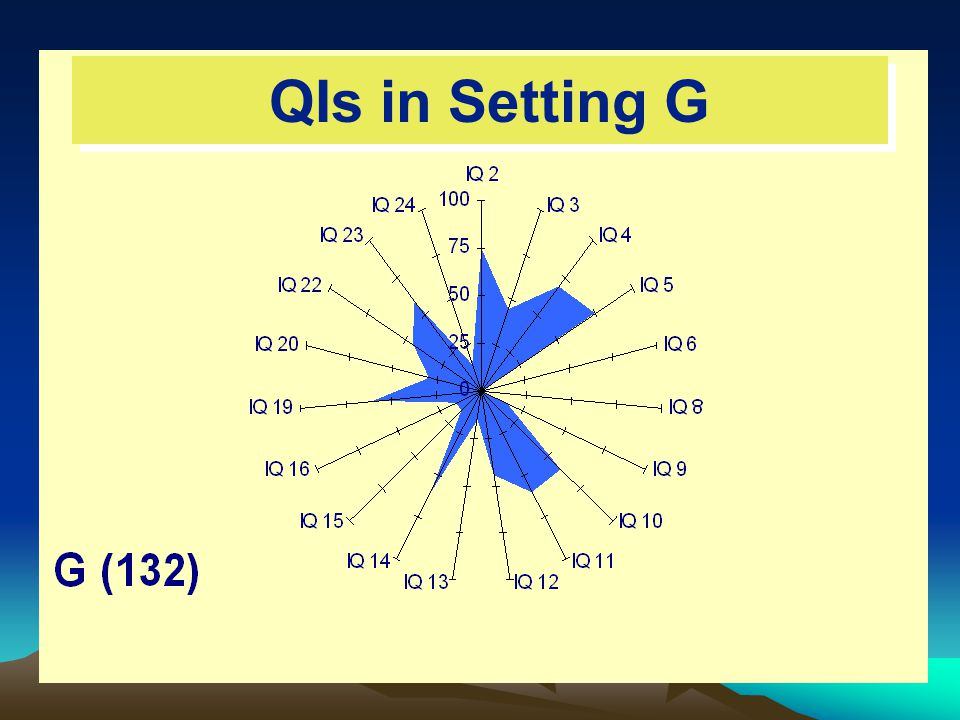 QIs in Setting G