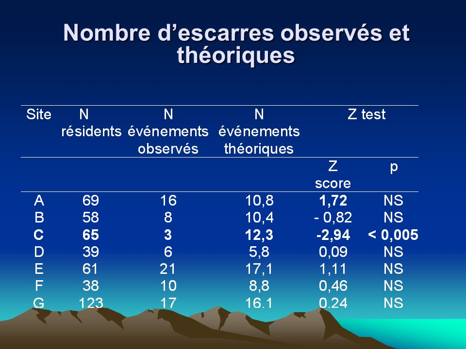 Nombre d'escarres observés et théoriques