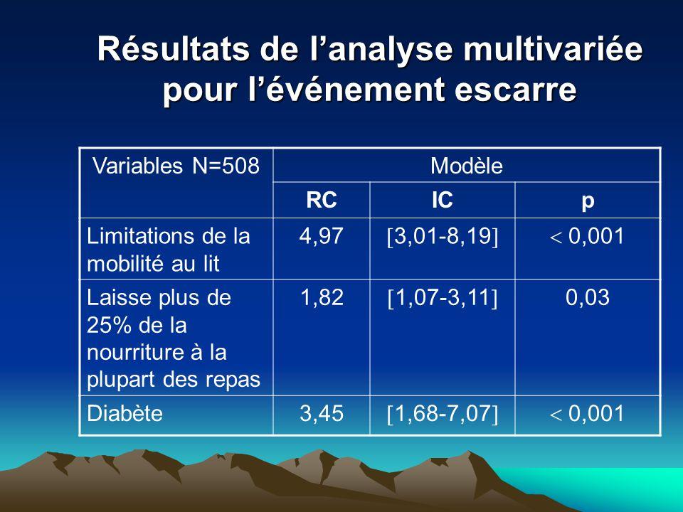 Résultats de l'analyse multivariée pour l'événement escarre