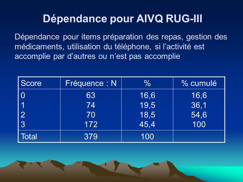 Dépendance pour AIVQ RUG-III