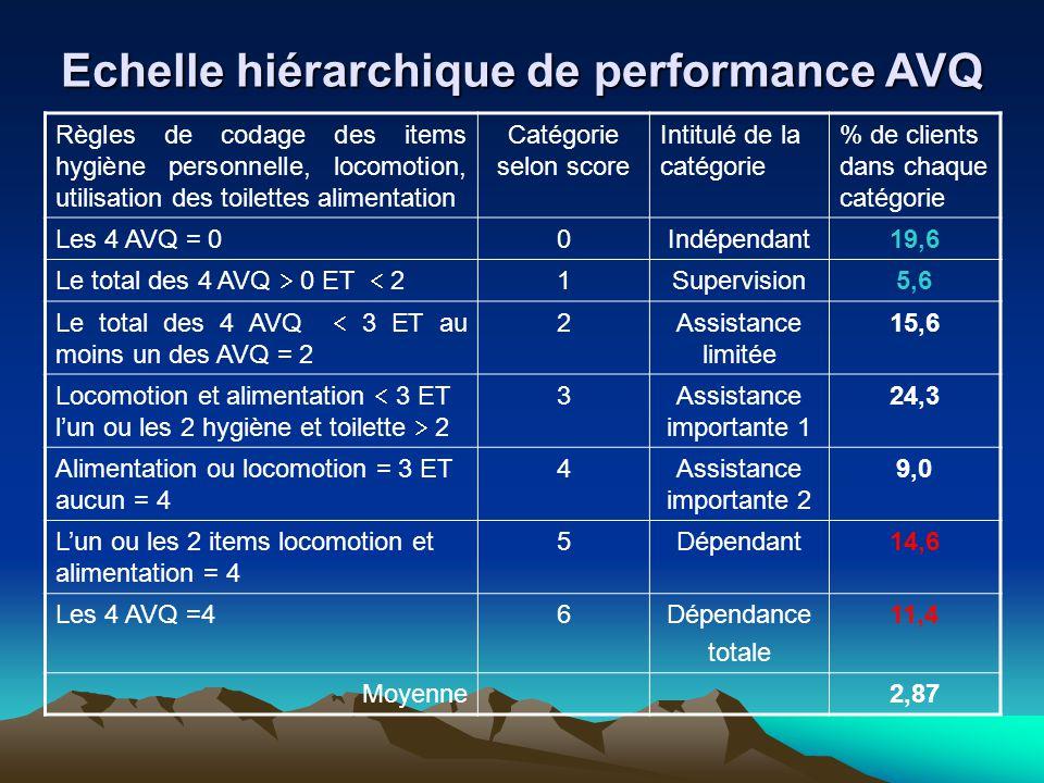 Echelle hiérarchique de performance AVQ