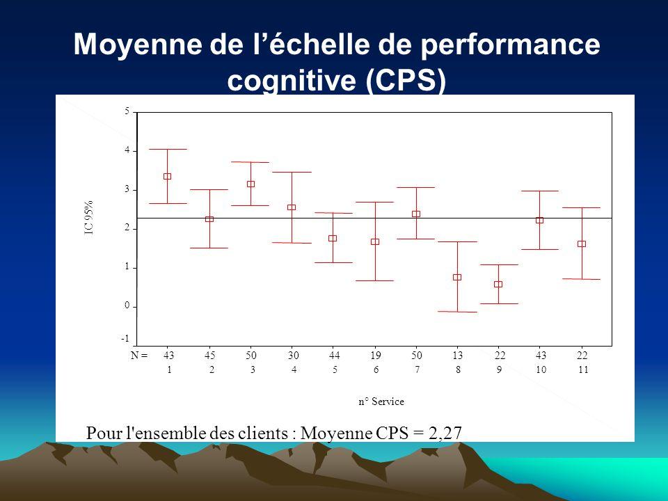 Moyenne de l'échelle de performance cognitive (CPS)