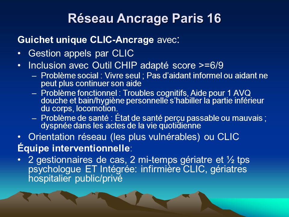 Réseau Ancrage Paris 16 Guichet unique CLIC-Ancrage avec: