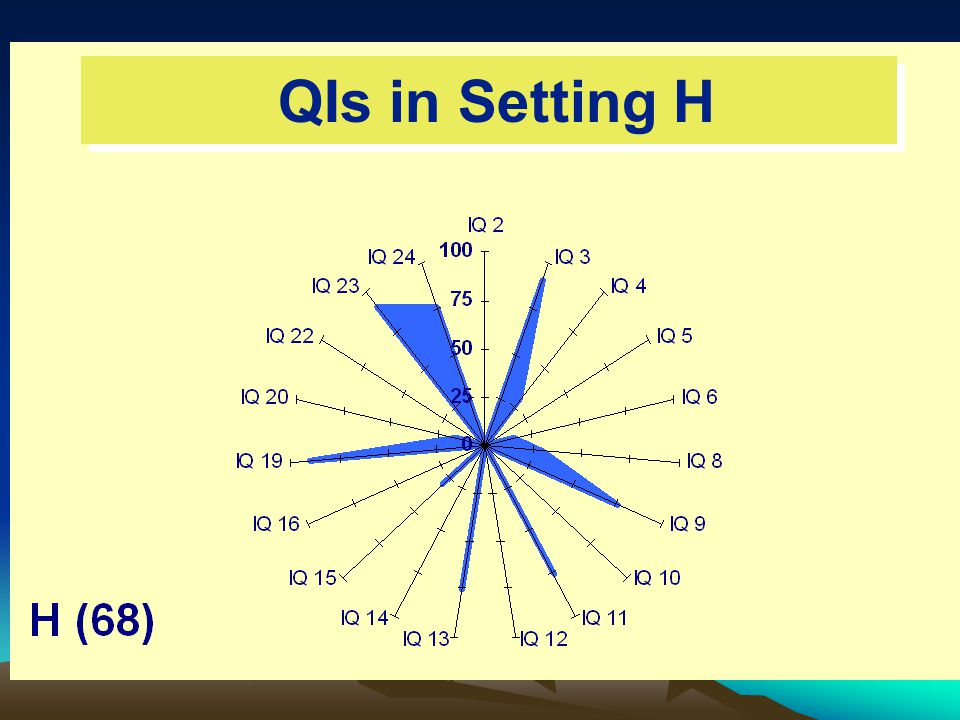 QIs in Setting H