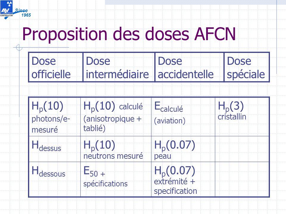 Proposition des doses AFCN