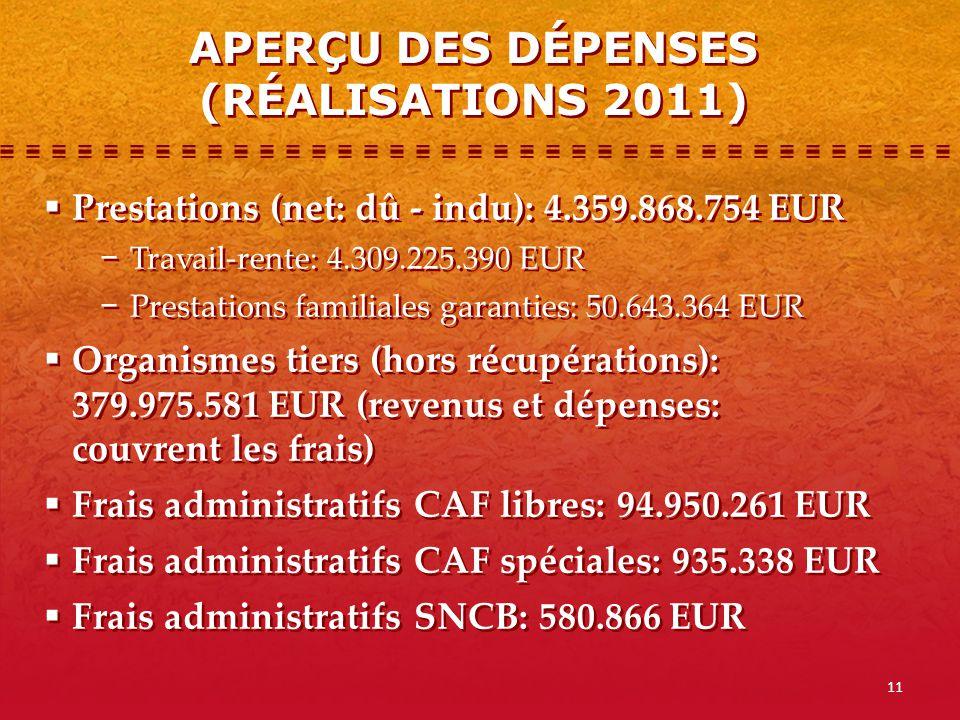 APERÇU DES DÉPENSES (RÉALISATIONS 2011)