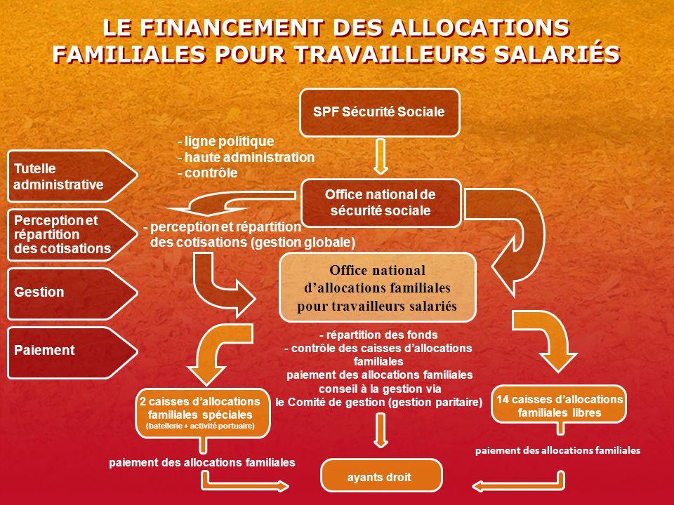 LE FINANCEMENT DES ALLOCATIONS FAMILIALES POUR TRAVAILLEURS SALARIÉS