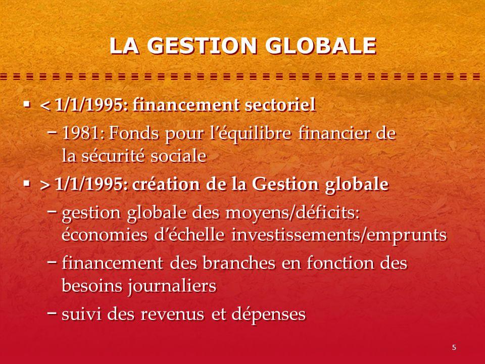 LA GESTION GLOBALE < 1/1/1995: financement sectoriel