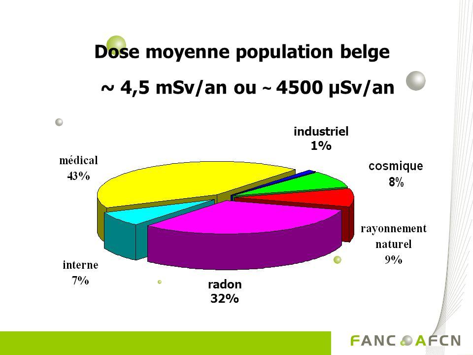 Dose moyenne population belge