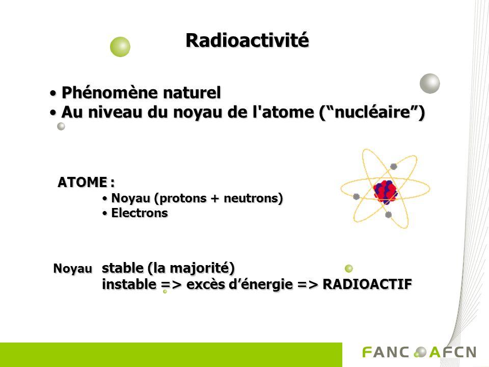 Radioactivité Phénomène naturel
