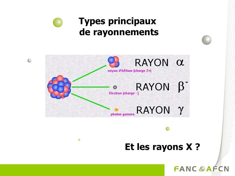 Types principaux de rayonnements