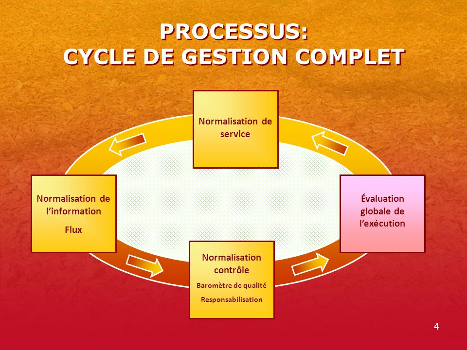 PROCESSUS: CYCLE DE GESTION COMPLET