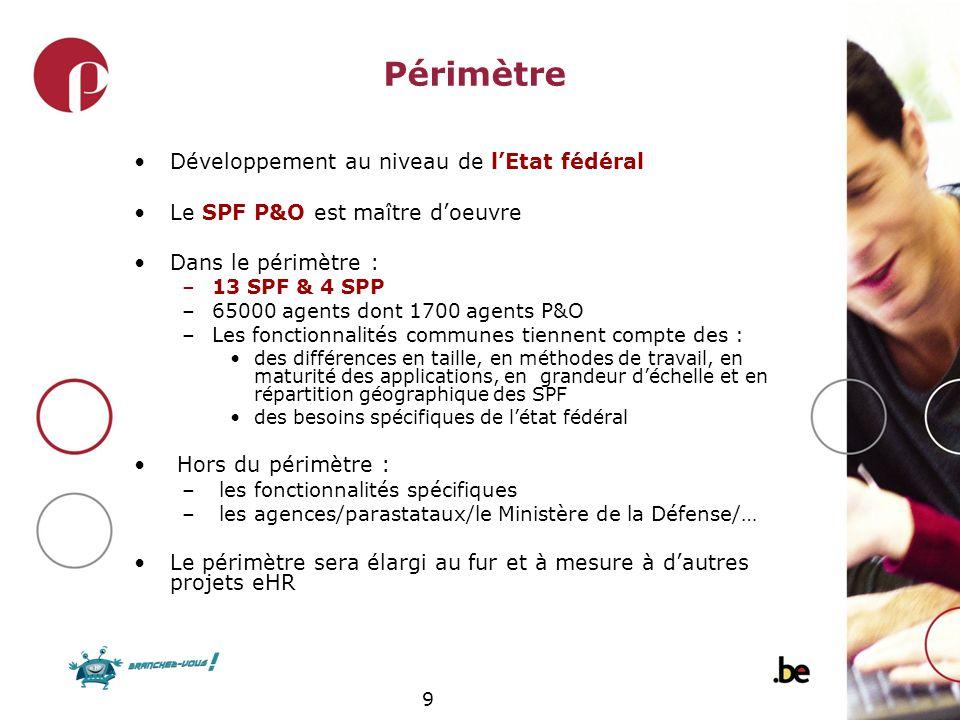 Périmètre Développement au niveau de l'Etat fédéral