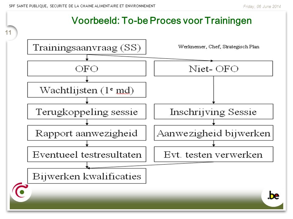 Voorbeeld: To-be Proces voor Trainingen