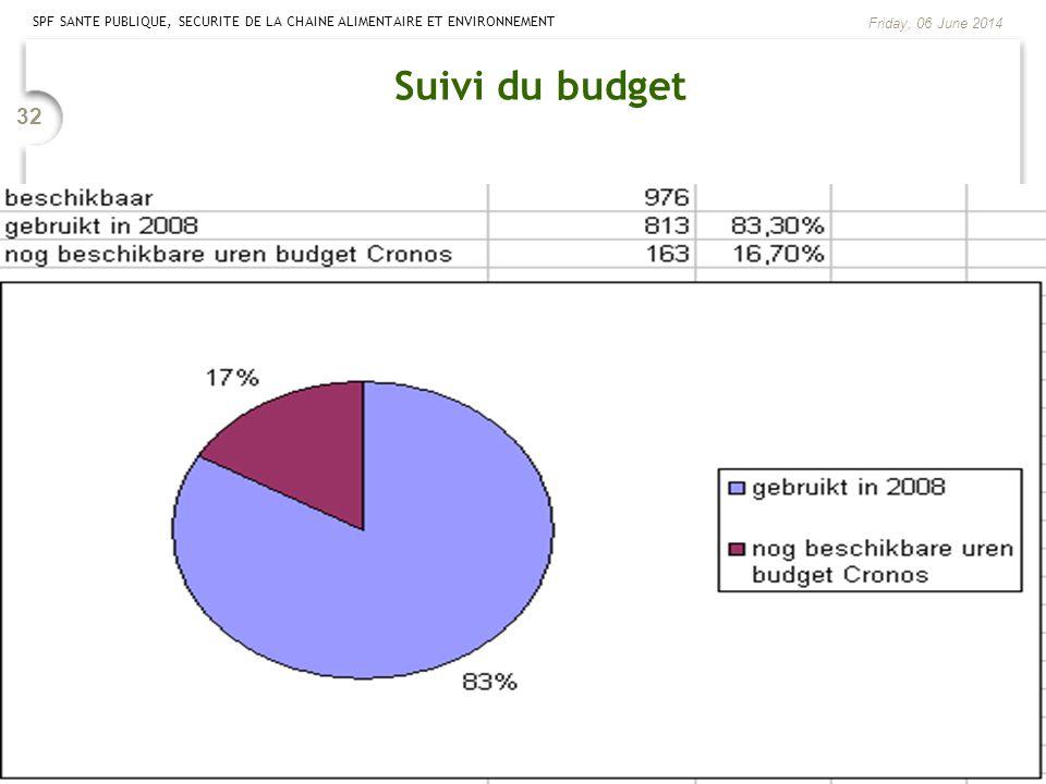Suivi du budget