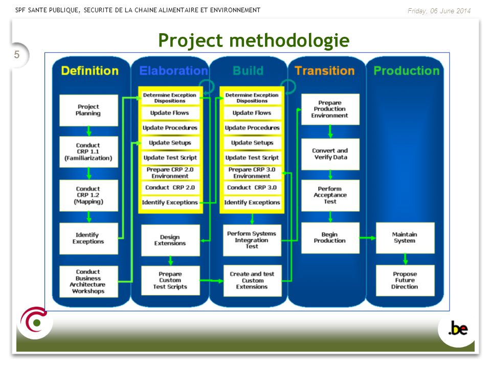 Project methodologie