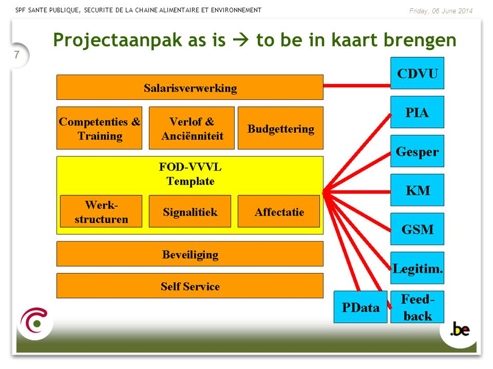 Projectaanpak as is  to be in kaart brengen