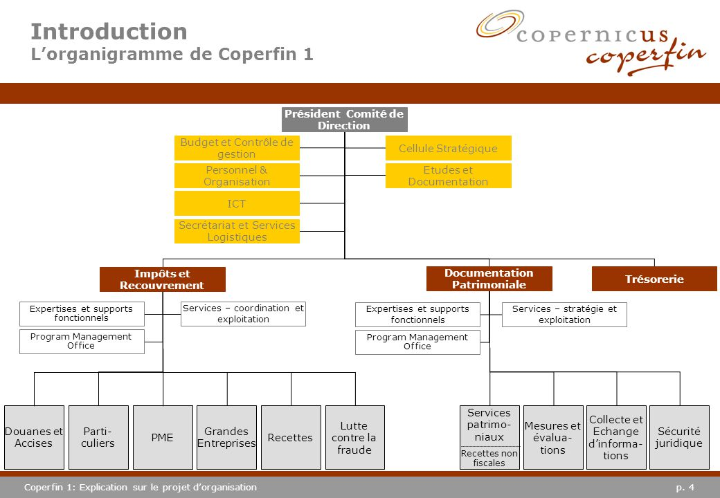 Introduction L'organigramme de Coperfin 1