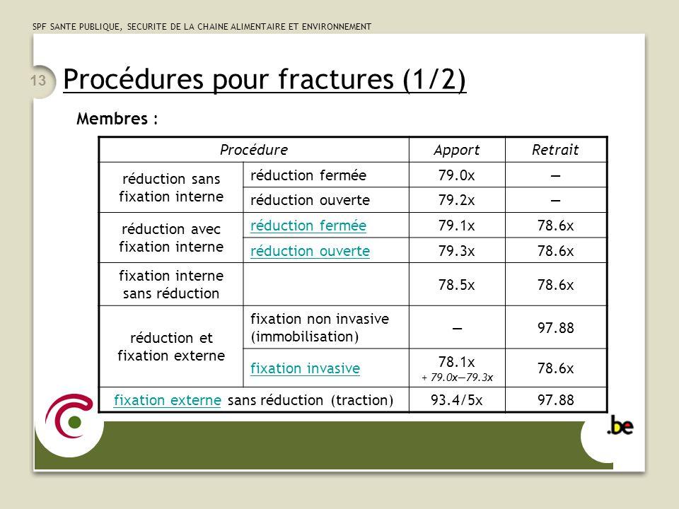 Procédures pour fractures (1/2)