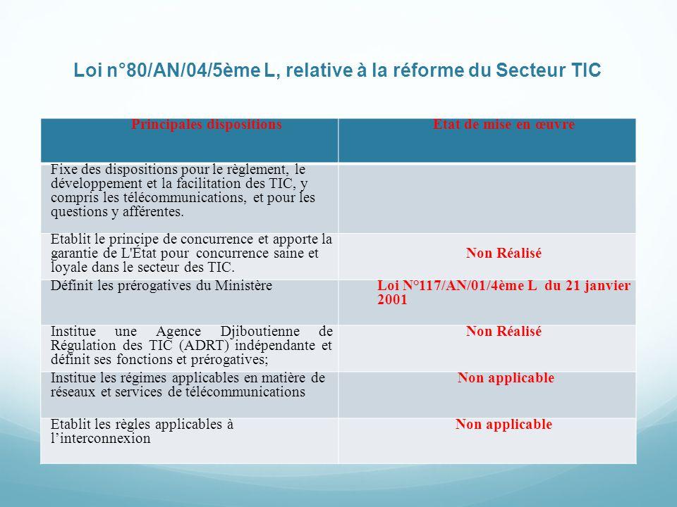 Loi n°80/AN/04/5ème L, relative à la réforme du Secteur TIC