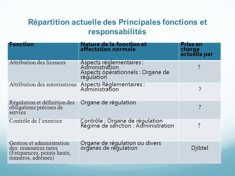 Répartition actuelle des Principales fonctions et responsabilités