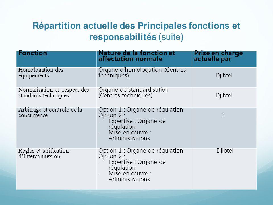 Répartition actuelle des Principales fonctions et responsabilités (suite)